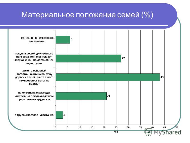 Материальное положение семей (%)