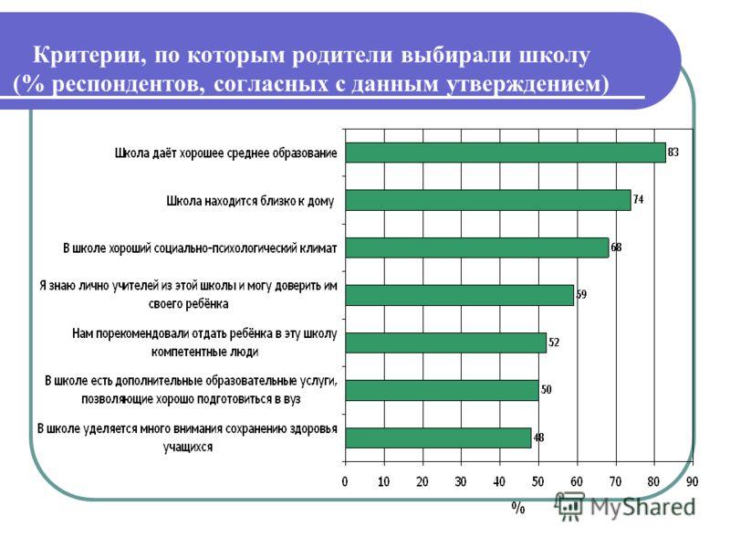 Критерии, по которым родители выбирали школу (% респондентов, согласных с данным утверждением)