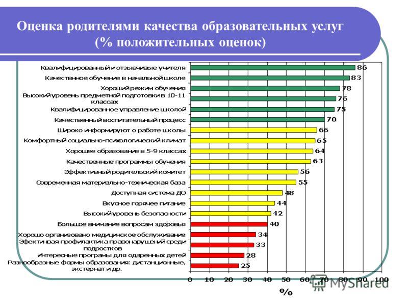 Оценка родителями качества образовательных услуг (% положительных оценок)