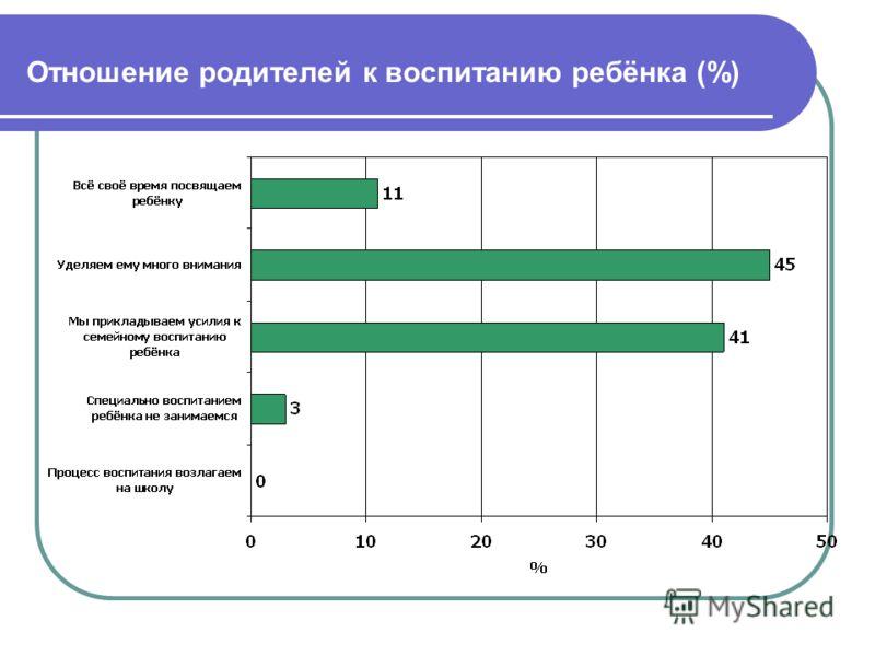 Отношение родителей к воспитанию ребёнка (%)