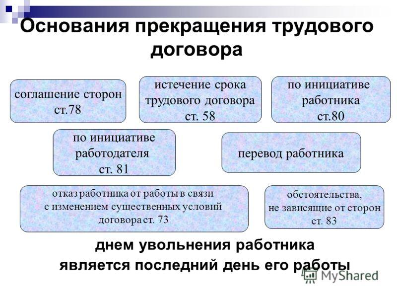 Юридические основания прекращения трудового договора трудовой договор для фмс в москве Льва Толстого улица