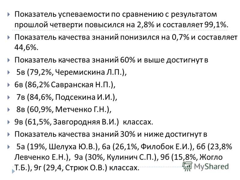Показатель успеваемости по сравнению с результатом прошлой четверти повысился на 2,8% и составляет 99,1%. Показатель качества знаний понизился на 0,7% и составляет 44,6%. Показатель качества знаний 60% и выше достигнут в 5 в (79,2%, Черемискина Л. П.