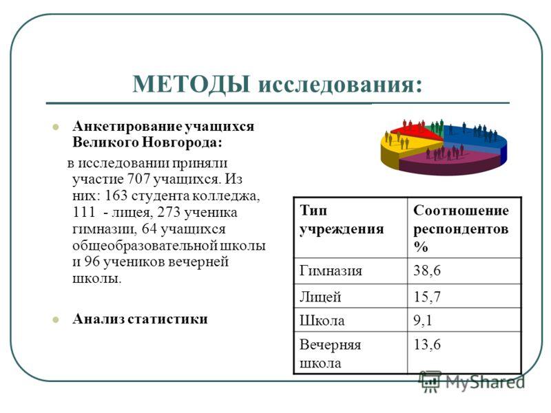 МЕТОДЫ исследования: Анкетирование учащихся Великого Новгорода: в исследовании приняли участие 707 учащихся. Из них: 163 студента колледжа, 111 - лицея, 273 ученика гимназии, 64 учащихся общеобразовательной школы и 96 учеников вечерней школы. Анализ