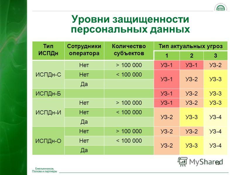 19 Уровни защищенности персональных данных Тип ИСПДн Сотрудники оператора Количество субъектов Тип актуальных угроз 123 ИСПДн-С Нет> 100 000УЗ-1 УЗ-2 Нет< 100 000 УЗ-1УЗ-2УЗ-3 Да ИСПДн-Б УЗ-1УЗ-2УЗ-3 ИСПДн-И Нет> 100 000УЗ-1УЗ-2УЗ-3 Нет< 100 000 УЗ-2