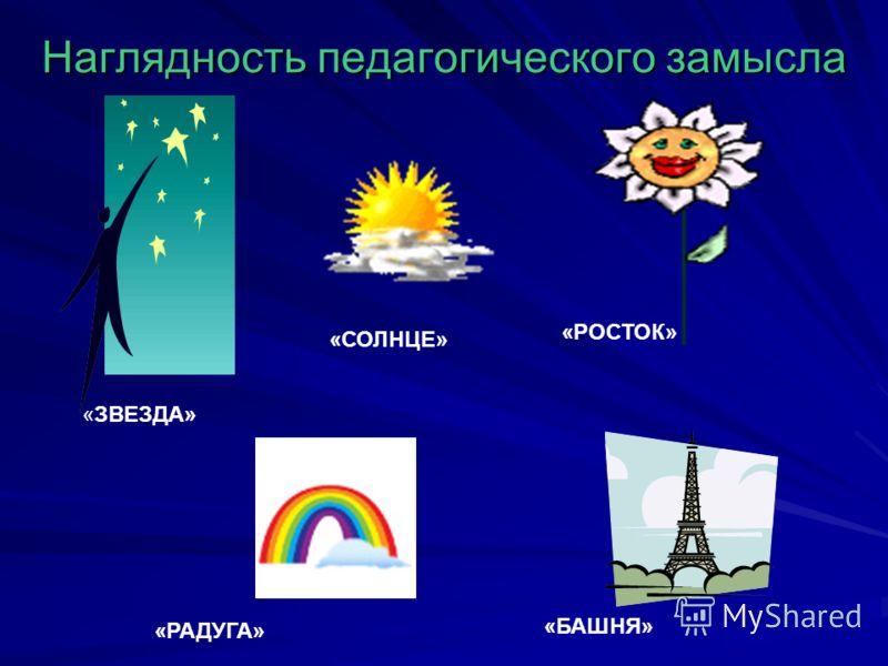 Наглядность педагогического замысла «ЗВЕЗДА» «СОЛНЦЕ» «РОСТОК» «БАШНЯ» «РАДУГА»