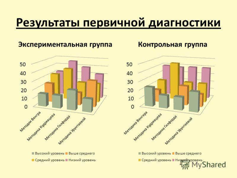 Результаты первичной диагностики Экспериментальная группаКонтрольная группа