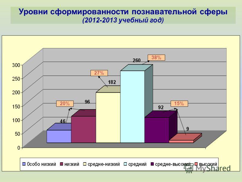 Уровни сформированности познавательной сферы (2012-2013 учебный год) 15%20% 38% 27%