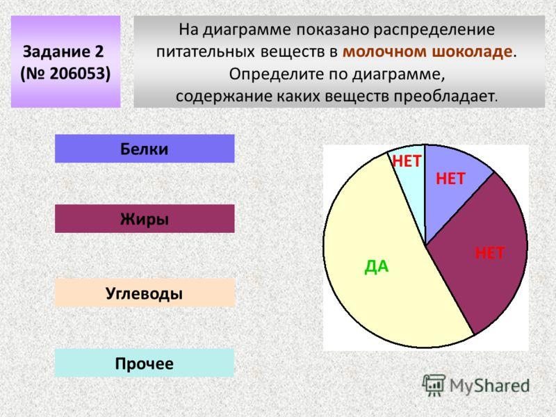 На диаграмме показано распределение питательных веществ в молочном шоколаде. Определите по диаграмме, содержание каких веществ преобладает. Задание 2 ( 206053) Белки Жиры Углеводы Прочее НЕТ ДА