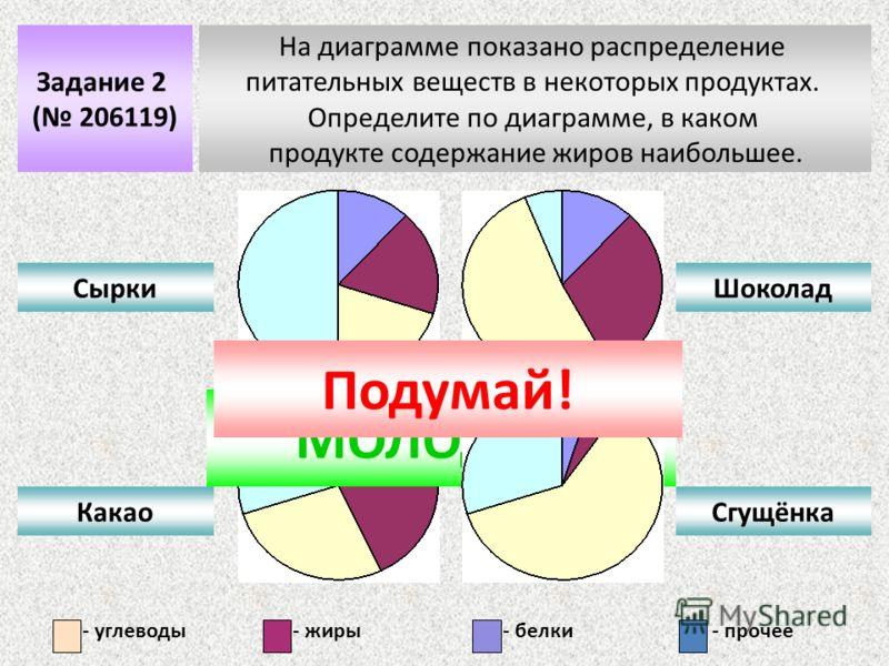 Задание 2 ( 206119) На диаграмме показано распределение питательных веществ в некоторых продуктах. Определите по диаграмме, в каком продукте содержание жиров наибольшее. Сырки Какао Шоколад Сгущёнка МОЛОДЕЦ! - углеводы- жиры- белки- прочее Подумай!