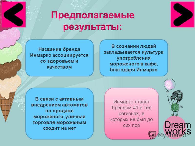 Название бренда Инмарко ассоциируется со здоровьем и качеством В связи с активным внедрением автоматов по продаже мороженого, уличная торговля мороженым сходит на нет В сознании людей закладывается культура употребления мороженого в кафе, благодаря И