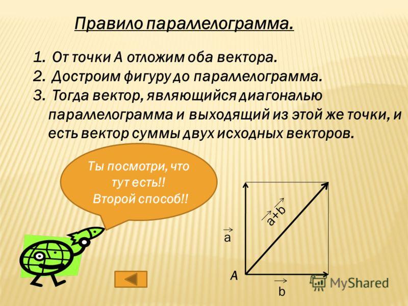 Первый Способ. Правило треугольника. 1.От точки A отложим вектор AB. 2.От точки B отложим вектор BC. 3.Тогда вектор AC равен сумме векторов AB и BC. А В С АС = АВ + ВС
