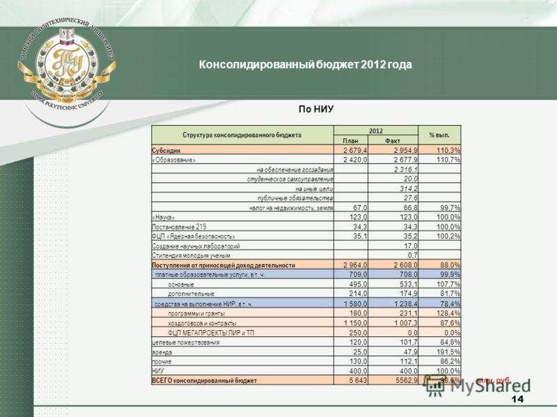 14 Консолидированный бюджет 2012 года млн. руб. По НИУ Cтруктура консолидированного бюджета 2012 % вып. ПланФакт Субсидии 2 679,42 954,9110,3% «Образование» 2 420,02 677,9110,7% на обеспечение госзадания 2 316,1 студенческое самоуправление 20,0 на ин