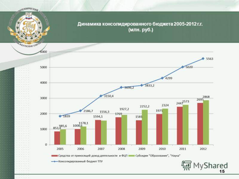 Динамика консолидированного бюджета 2005-2012 г.г. (млн. руб.) 15