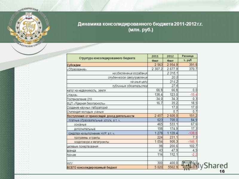 Динамика консолидированного бюджета 2011-2012 г.г. (млн. руб.) 16 Cтруктура консолидированного бюджета 20112012 Разница Факт т. руб Субсидии 2 5632 954,9391,8 «Образование» 2 307,22 677,9370,7 на обеспечение госзадания 2 316,1 студенческое самоуправл