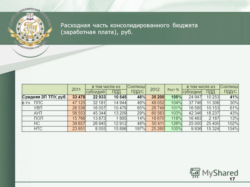 17 Расходная часть консолидированного бюджета (заработная плата), руб. 2011 в том числе изСоотнош. ПДД/С 2012 Рост % в том числе изСоотнош. ПДД/С субсидийПДДсубсидииПДД Средняя ЗП ТПУ, руб.33 47822 93310 54546%35 200105%24 94710 25341% в т.ч. ППС47 1