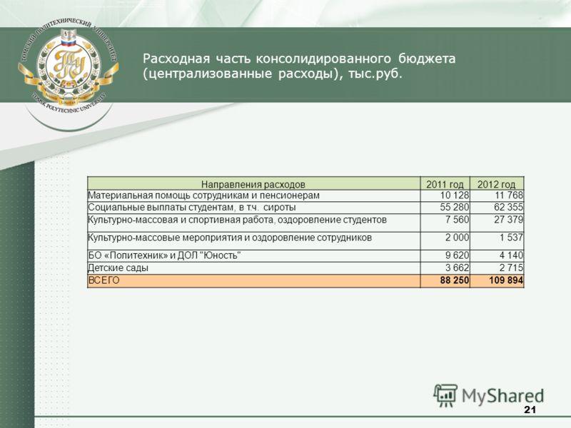 21 Расходная часть консолидированного бюджета (централизованные расходы), тыс.руб. Направления расходов2011 год2012 год Материальная помощь сотрудникам и пенсионерам10 12811 768 Социальные выплаты студентам, в т.ч. сироты55 28062 355 Культурно-массов