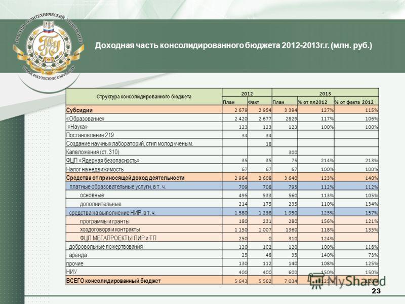 Доходная часть консолидированного бюджета 2012-2013г.г. (млн. руб.) 23 Cтруктура консолидированного бюджета 20122013 ПланФактПлан% от пл2012% от факта 2012 Субсидии 2 6792 9543 394127%115% «Образование» 2 4202 6772829117%106% «Наука» 123 100% Постано