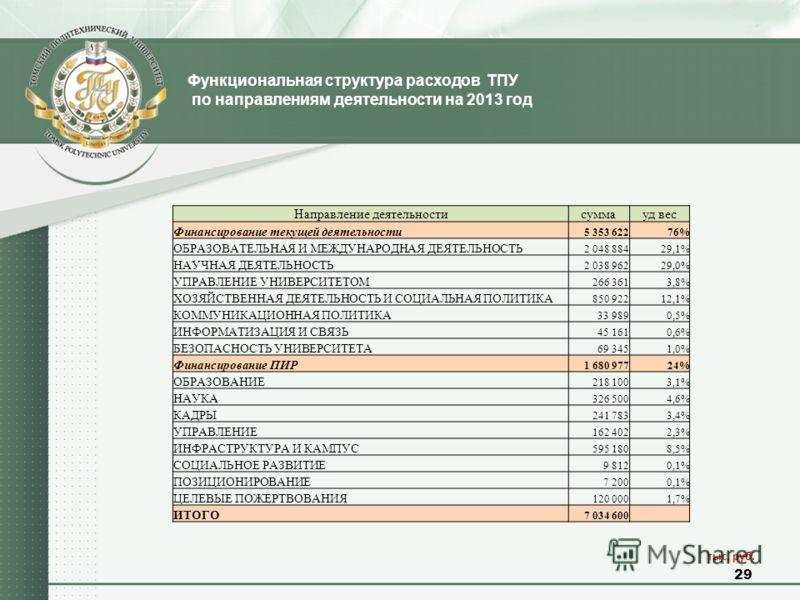 Функциональная структура расходов ТПУ по направлениям деятельности на 2013 год 29 тыс. руб. Направление деятельностисуммауд вес Финансирование текущей деятельности 5 353 62276% ОБРАЗОВАТЕЛЬНАЯ И МЕЖДУНАРОДНАЯ ДЕЯТЕЛЬНОСТЬ 2 048 88429,1% НАУЧНАЯ ДЕЯТЕ