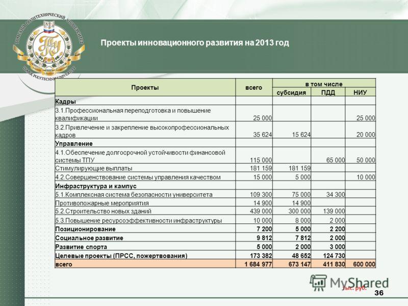 36 Проекты инновационного развития на 2013 год тыс. руб. Проектывсего в том числе субсидияПДДНИУ Кадры 3.1.Профессиональная переподготовка и повышение квалификации25 000 3.2.Привлечение и закрепление высокопрофессиональных кадров35 62415 624 20 000 У