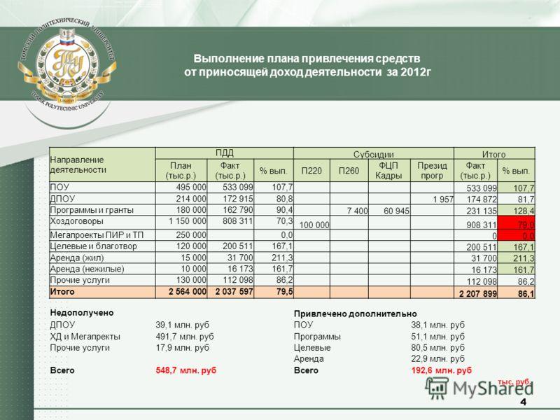 Выполнение плана привлечения средств от приносящей доход деятельности за 2012г 4 тыс. руб. Направление деятельности ПДД СубсидииИтого План (тыс.р.) Факт (тыс.р.) % вып.П220П260 ФЦП Кадры Презид прогр Факт (тыс.р.) % вып. ПОУ495 000533 099107,7 533 09