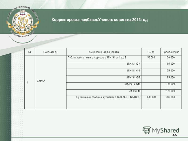 45 Корректировка надбавок Ученого совета на 2013 год ПоказательОснование для выплатыБылоПредложение 1 Статья Публикация статьи в журнале с ИФ ISI от 1 до 250 000 ИФ ISI 2-4 65 000 ИФ ISI 4-6 75 000 ИФ ISI 6-8 85 000 ИФ ISI 8-10 100 000 ИФ ISI10 120 0