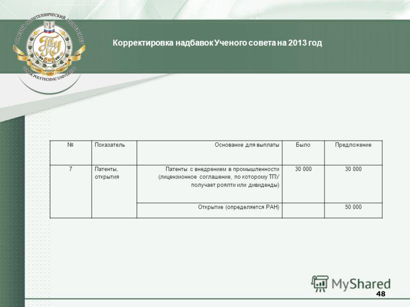 48 Корректировка надбавок Ученого совета на 2013 год ПоказательОснование для выплатыБылоПредложение 7 Патенты, открытия Патенты с внедрением в промышленности (лицензионное соглашение, по которому ТПУ получает роялти или дивиденды) 30 000 Открытие (оп