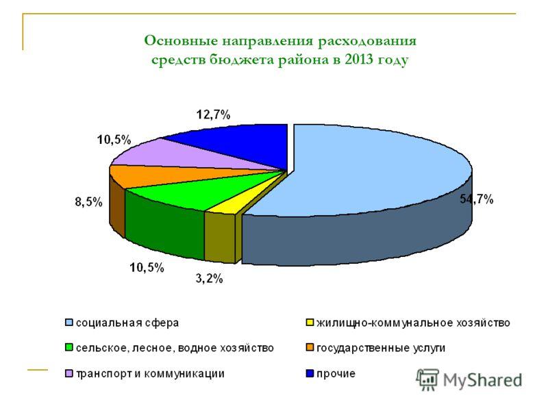 Основные направления расходования средств бюджета района в 2013 году