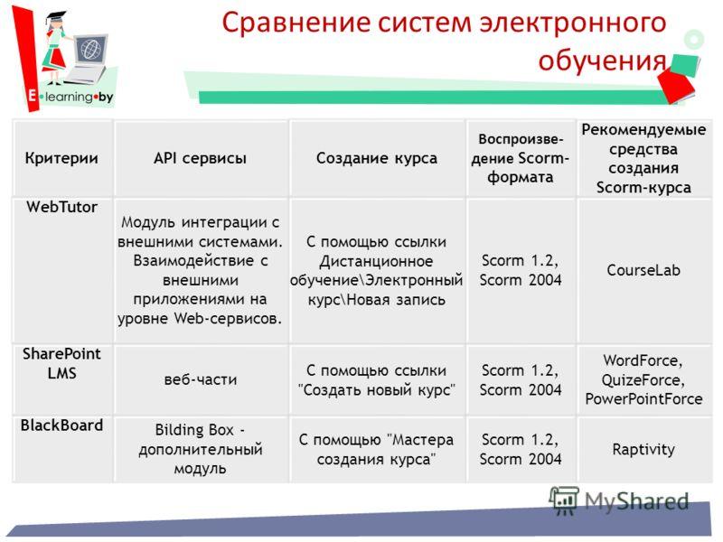 Сравнение систем электронного обучения КритерииAPI сервисыСоздание курса Воспроизве- дение Scorm- формата Рекомендуемые средства создания Scorm-курса WebTutor Модуль интеграции с внешними системами. Взаимодействие с внешними приложениями на уровне We