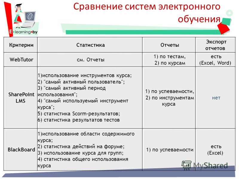 Сравнение систем электронного обучения КритерииСтатистикаОтчеты Экспорт отчетов WebTutorсм. Отчеты 1) по тестам, 2) по курсам есть (Excel, Word) SharePoint LMS 1)использование инструментов курса; 2)