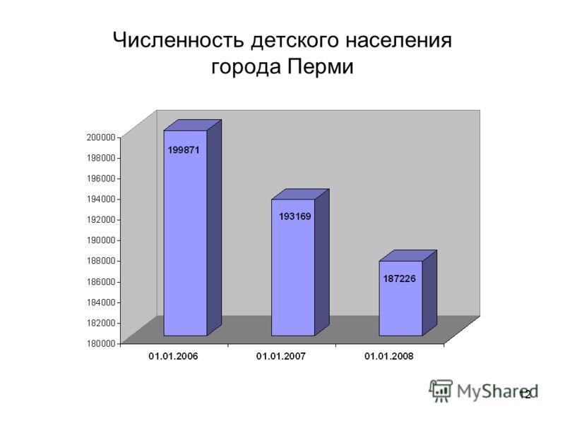 12 Численность детского населения города Перми