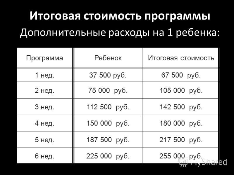 Итоговая стоимость программы Дополнительные расходы на 1 ребенка: ПрограммаРебенокИтоговая стоимость 1 нед.37 500 руб.67 500 руб. 2 нед.75 000 руб.105 000 руб. 3 нед.112 500 руб.142 500 руб. 4 нед.150 000 руб.180 000 руб. 5 нед.187 500 руб.217 500 ру