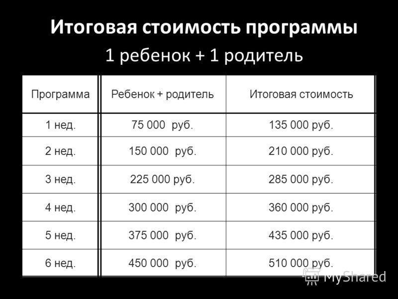 Итоговая стоимость программы 1 ребенок + 1 родитель ПрограммаРебенок + родительИтоговая стоимость 1 нед.75 000 руб.135 000 руб. 2 нед.150 000 руб.210 000 руб. 3 нед.225 000 руб.285 000 руб. 4 нед.300 000 руб.360 000 руб. 5 нед.375 000 руб.435 000 руб
