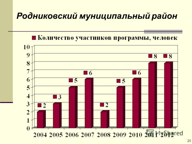 Родниковский муниципальный район 25