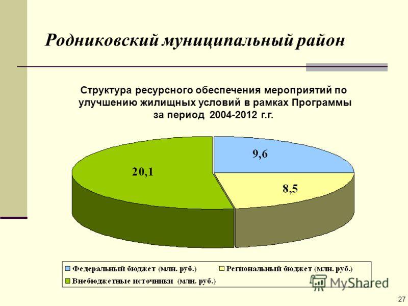 Родниковский муниципальный район Структура ресурсного обеспечения мероприятий по улучшению жилищных условий в рамках Программы за период 2004-2012 г.г. 27