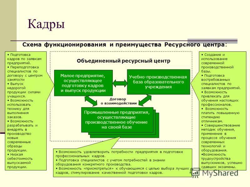 Кадры Схема функционирования и