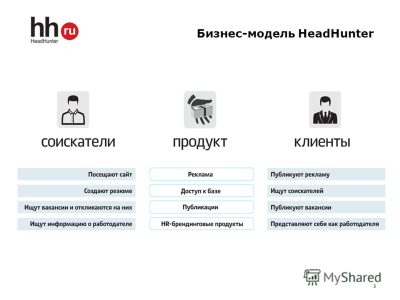 Бизнес-модель HeadHunter 3