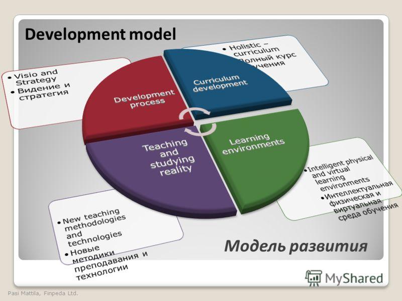 Development model Модель развития Pasi Mattila, Finpeda Ltd.