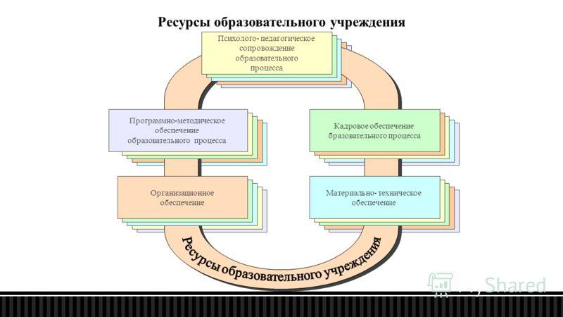 Ресурсы образовательного учреждения Психолого- педагогическое сопровождение образовательного процесса Кадровое обеспечение бразовательного процесса Программно-методическое обеспечение образовательного процесса Организационное обеспечение Материально-