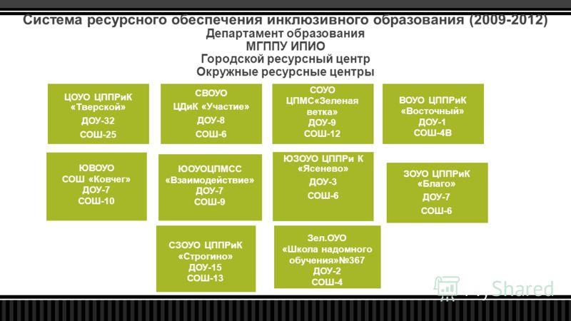 Система ресурсного обеспечения инклюзивного образования (2009-2012) Департамент образования МГППУ ИПИО Городской ресурсный центр Окружные ресурсные центры ЦОУО ЦППРиК «Тверской» ДОУ-32 СОШ-25 СВОУО ЦДиК «Участие» ДОУ-8 СОШ-6 СОУО ЦПМС«Зеленая ветка»