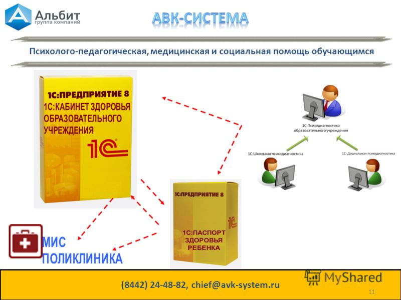 Психолого-педагогическая, медицинская и социальная помощь обучающимся (8442) 24-48-82, chief@avk-system.ru 11