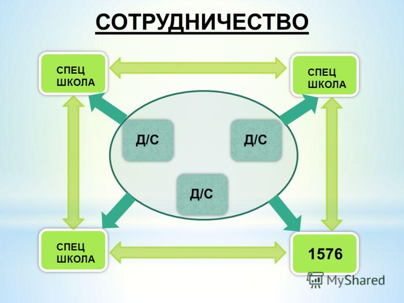 СОТРУДНИЧЕСТВО Д/С 1576 Д/С СПЕЦ ШКОЛА