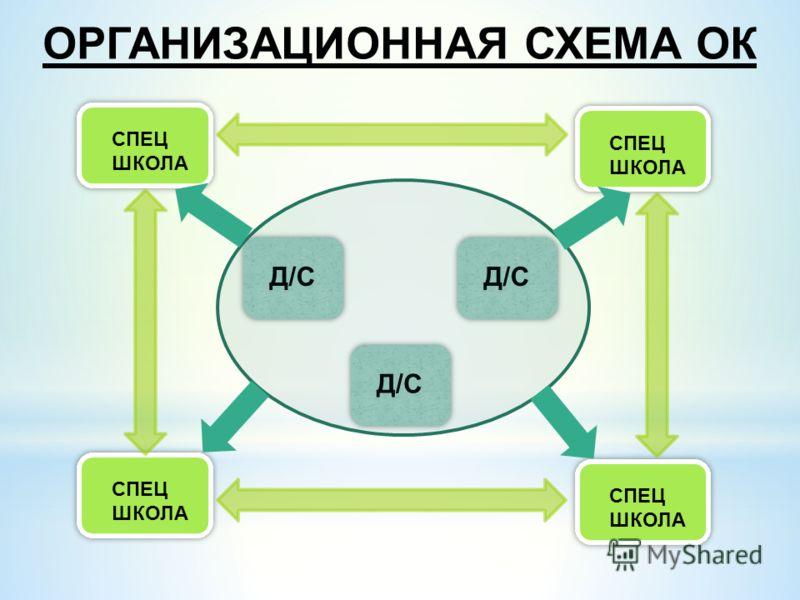 ОРГАНИЗАЦИОННАЯ СХЕМА ОК Д/С СПЕЦ ШКОЛА Д/С СПЕЦ ШКОЛА