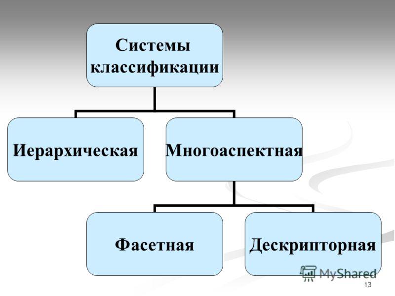 13 Системы классификации ИерархическаяМногоаспектная ФасетнаяДескрипторная