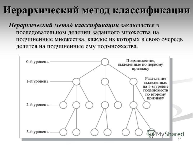 14 Иерархический метод классификации Иерархический метод классификации заключается в последовательном делении заданного множества на подчиненные множества, каждое из которых в свою очередь делится на подчиненные ему подмножества.