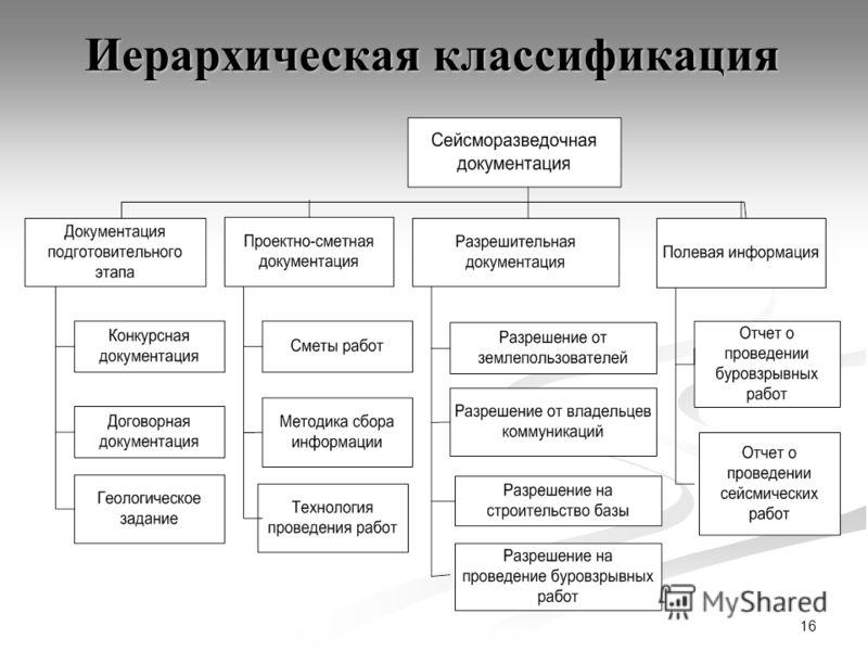 16 Иерархическая классификация