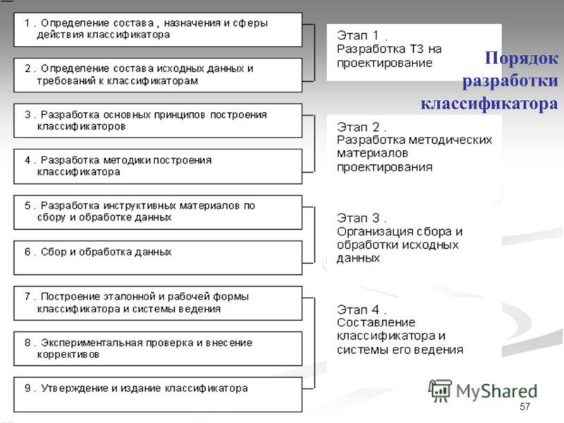 57 Порядок разработки классификатора