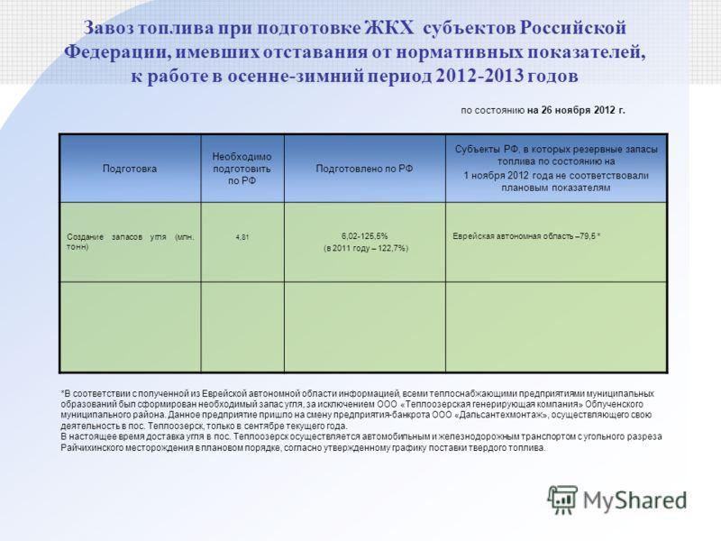 Подготовка Необходимо подготовить по РФ Подготовлено по РФ Субъекты РФ, в которых резервные запасы топлива по состоянию на 1 ноября 2012 года не соответствовали плановым показателям Создание запасов угля (млн. тонн) 4,81 6,02-125,5% (в 2011 году – 12