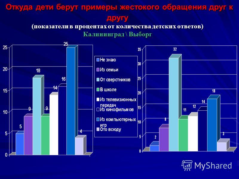 Откуда дети берут примеры жестокого обращения друг к другу (показатели в процентах от количества детских ответов) Калининград \ Выборг Откуда дети берут примеры жестокого обращения друг к другу (показатели в процентах от количества детских ответов) К