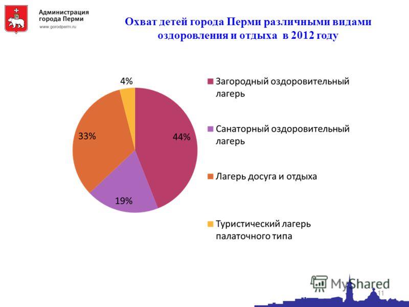 Охват детей города Перми различными видами оздоровления и отдыха в 2012 году 11