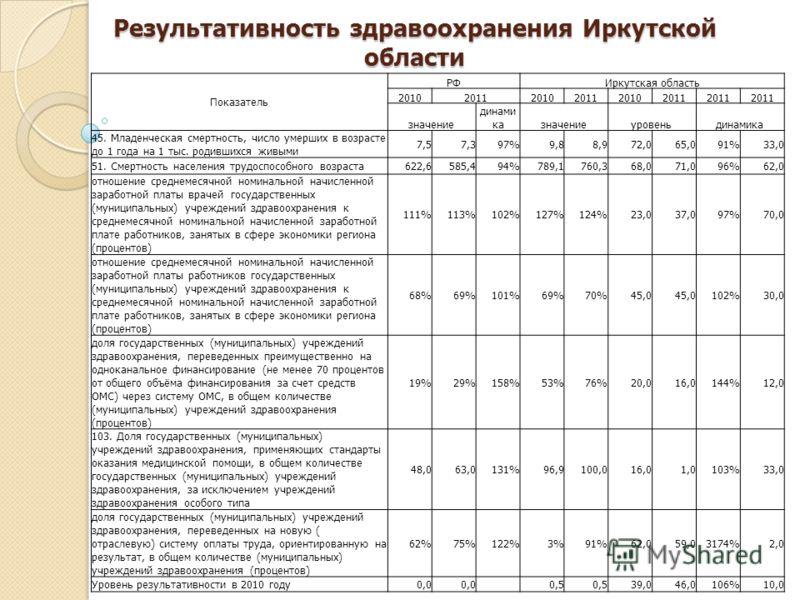 Результативность здравоохранения Иркутской области Показатель РФИркутская область 201020112010201120102011 значение динами казначениеуровеньдинамика 45. Младенческая смертность, число умерших в возрасте до 1 года на 1 тыс. родившихся живыми 7,57,397%